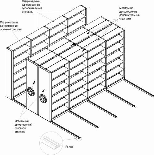 Конструкция мобильных стеллажей